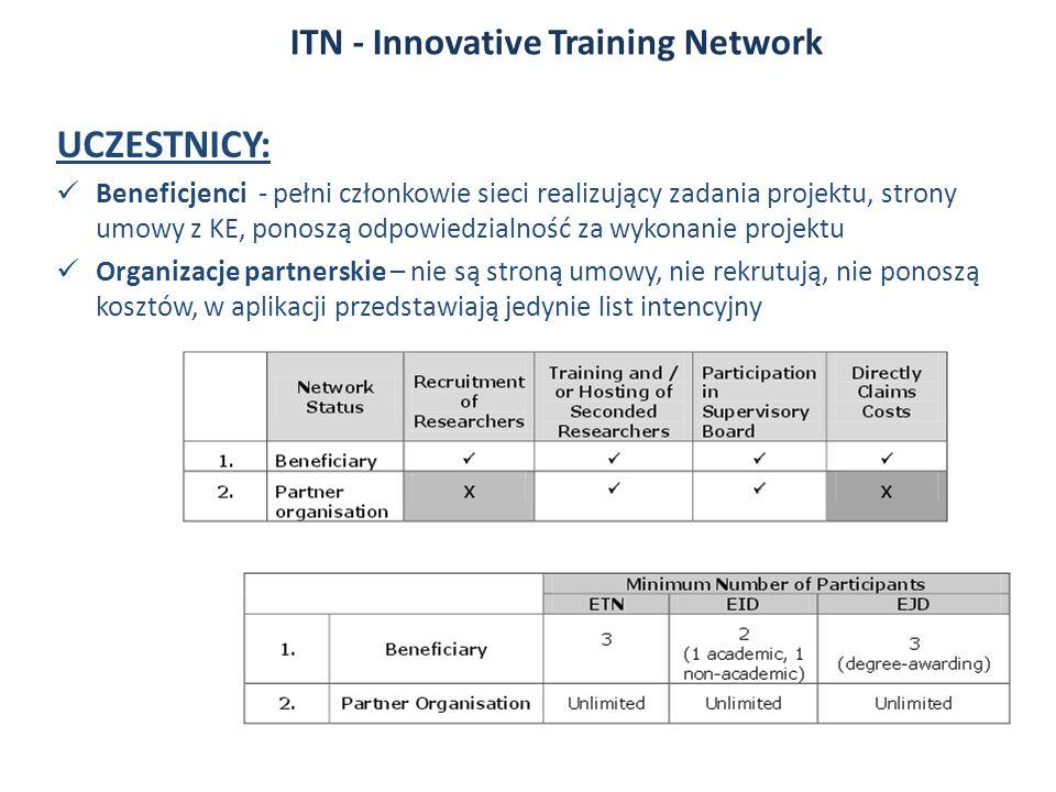 UCZESTNICY: Beneficjenci - pełni członkowie sieci realizujący zadania projektu, strony umowy z KE, ponoszą odpowiedzialność za wykonanie projektu Organizacje partnerskie – nie są stroną umowy, nie rekrutują, nie ponoszą kosztów, w aplikacji przedstawiają jedynie list intencyjny ITN - Innovative Training Network