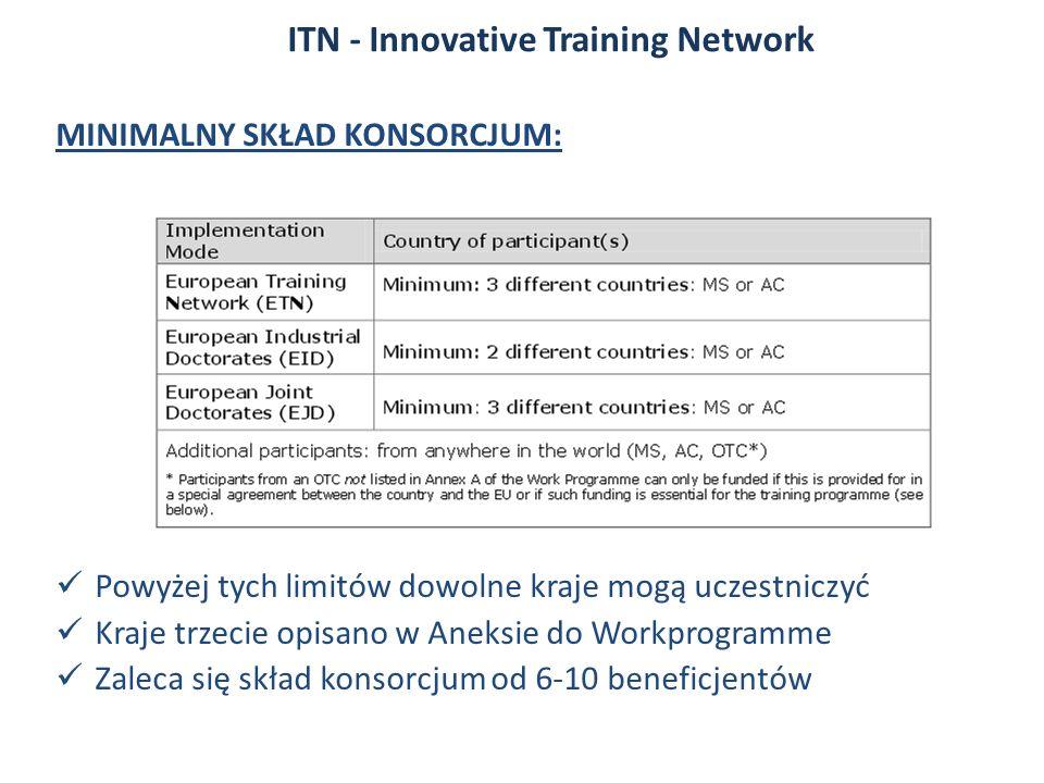 MINIMALNY SKŁAD KONSORCJUM: Powyżej tych limitów dowolne kraje mogą uczestniczyć Kraje trzecie opisano w Aneksie do Workprogramme Zaleca się skład konsorcjum od 6-10 beneficjentów ITN - Innovative Training Network