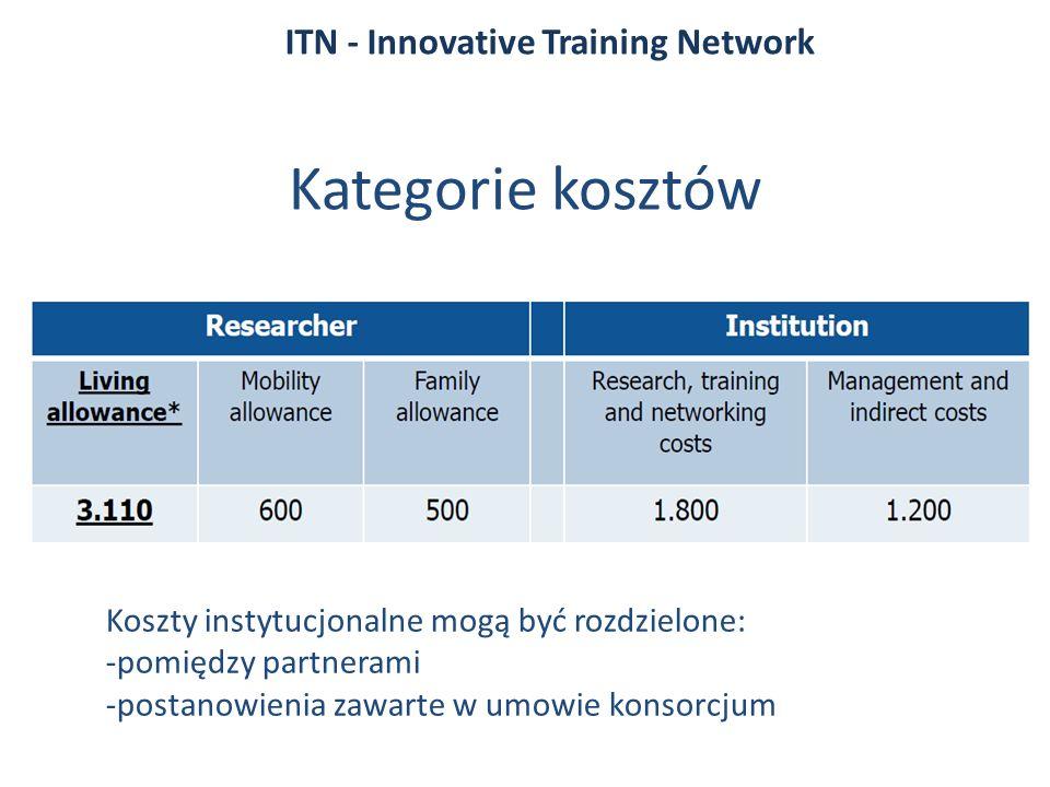 Kategorie kosztów ITN - Innovative Training Network Koszty instytucjonalne mogą być rozdzielone: -pomiędzy partnerami -postanowienia zawarte w umowie konsorcjum