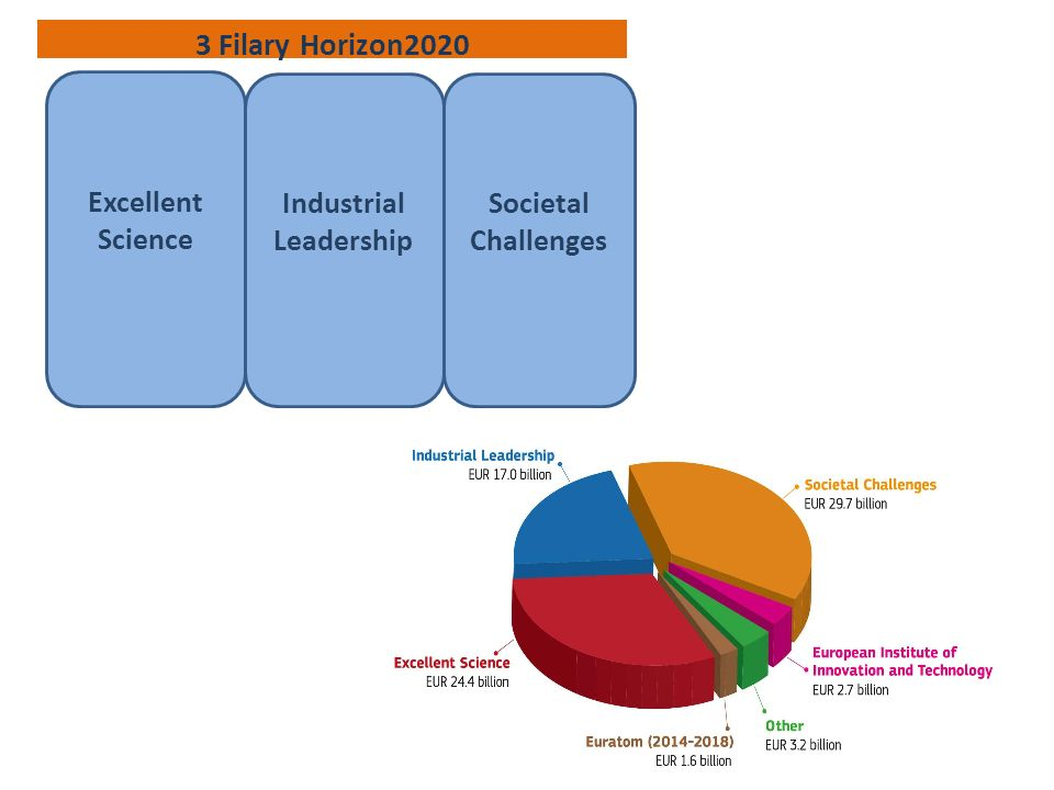 3 Filary Horizon2020 Excellent Science Industrial Leadership Societal Challenges