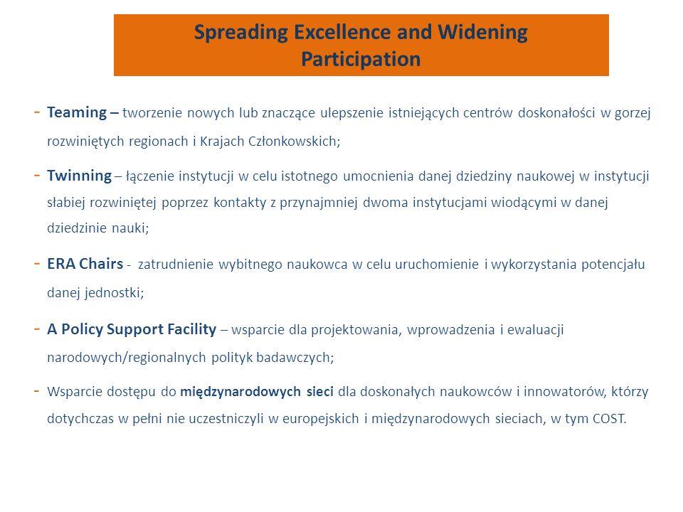 - Teaming – tworzenie nowych lub znaczące ulepszenie istniejących centrów doskonałości w gorzej rozwiniętych regionach i Krajach Członkowskich; - Twinning – łączenie instytucji w celu istotnego umocnienia danej dziedziny naukowej w instytucji słabiej rozwiniętej poprzez kontakty z przynajmniej dwoma instytucjami wiodącymi w danej dziedzinie nauki; - ERA Chairs - zatrudnienie wybitnego naukowca w celu uruchomienie i wykorzystania potencjału danej jednostki; - A Policy Support Facility – wsparcie dla projektowania, wprowadzenia i ewaluacji narodowych/regionalnych polityk badawczych; - Wsparcie dostępu do międzynarodowych sieci dla doskonałych naukowców i innowatorów, którzy dotychczas w pełni nie uczestniczyli w europejskich i międzynarodowych sieciach, w tym COST.