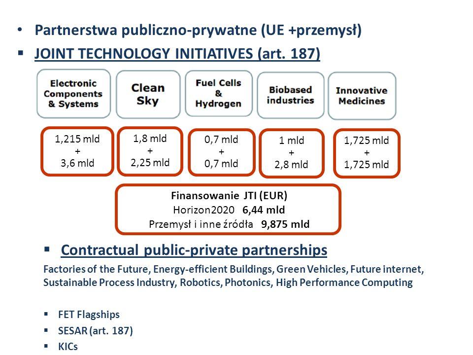 Partnerstwa publiczno-prywatne (UE +przemysł) JOINT TECHNOLOGY INITIATIVES (art.