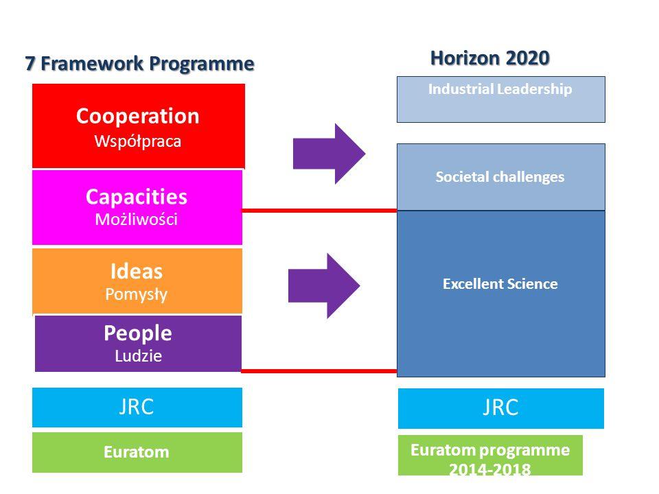 Cooperation Współpraca Ideas Pomysły People Ludzie Capacities Możliwości Euratom JRC Horizon2020 Horizon 2020 7 Framework Programme Industrial Leadership Societal challenges Excellent Science Euratom programme 2014-2018 JRC