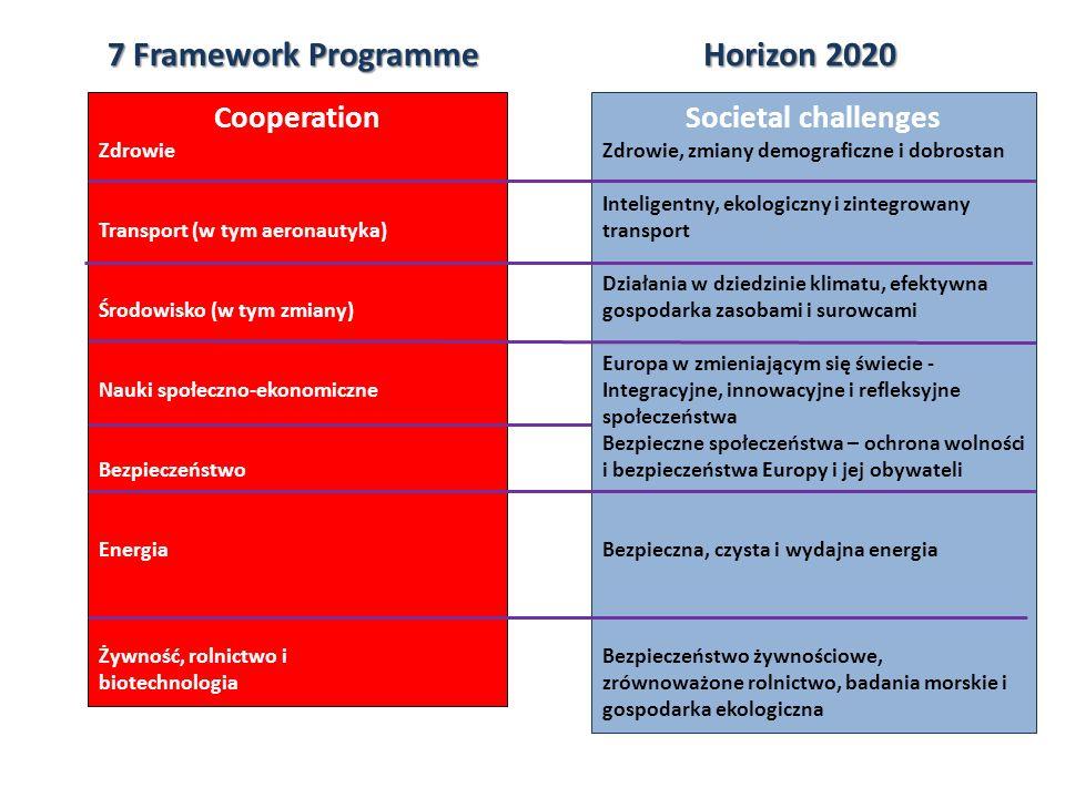Horizon2020 Horizon 2020 7 Framework Programme Industrial leadership Biotechnologia Wiodąca pozycja w zakresie technologii wspomagających i przemysłowych: ICT Wiodąca pozycja w zakresie technologii wspomagających i przemysłowych: wsparcie technologii wspomagających Wiodąca pozycja w zakresie technologii wspomagających i przemysłowych: przestrzeń kosmiczna Cooperation Żywność, rolnictwo i biotechnologia ICT Nanonauki, nanotechnologie i nowe technologie produkcji Przestrzeń kosmiczna