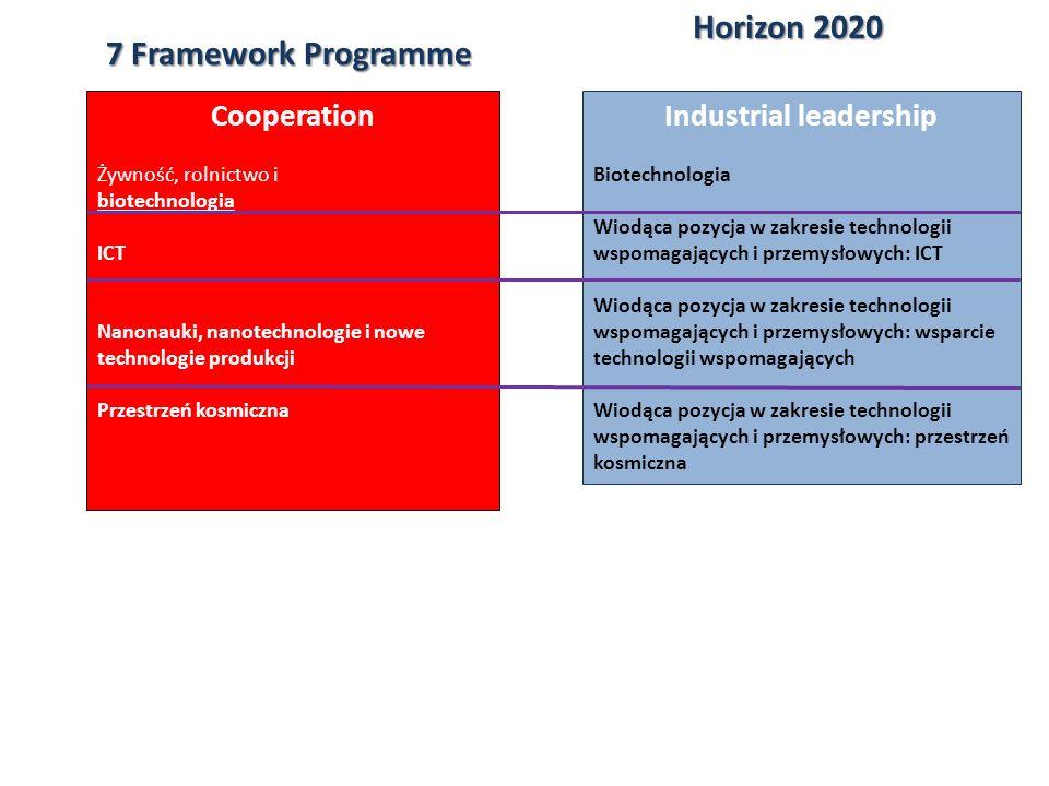 Innowacje Horizon2020 Horizon 2020 CIP Industrial Leadership Societal challenges Excellent Science Enterpreneurship & Innovation Programme (EIP) COSME Intelligent Energy Europe (IEE) Information Communication Technologies - Policy Support Programme (ICT-PSP)