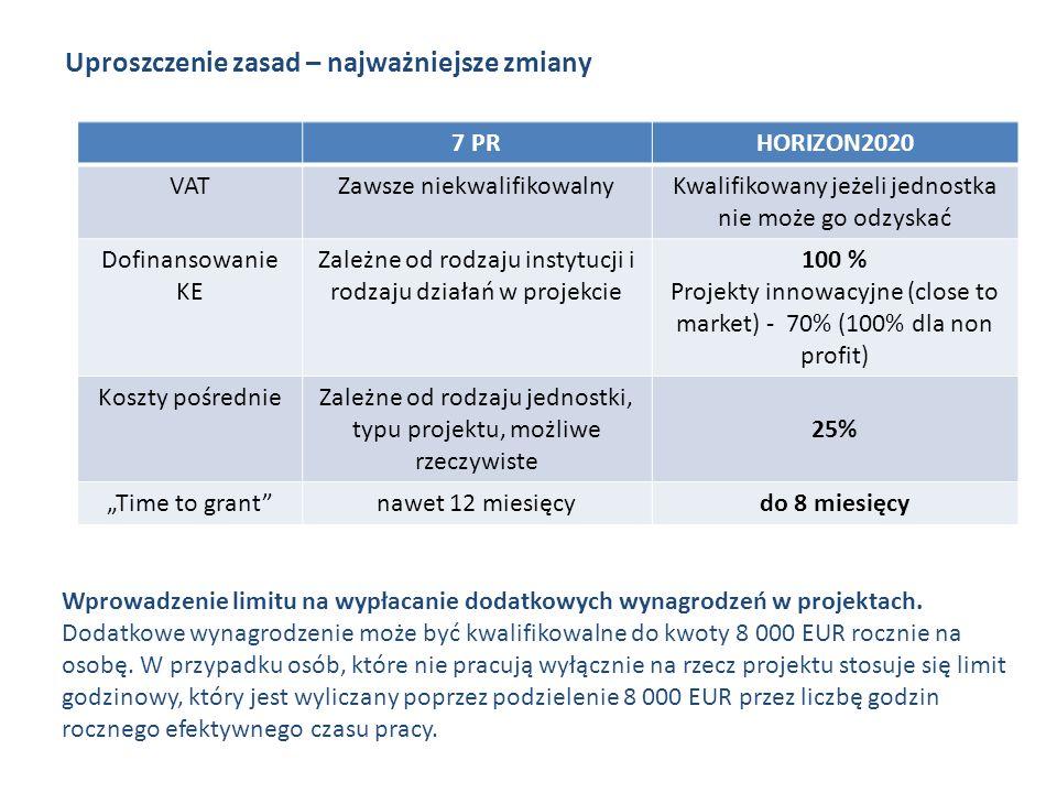 Uproszczenie zasad – najważniejsze zmiany 7 PRHORIZON2020 VATZawsze niekwalifikowalnyKwalifikowany jeżeli jednostka nie może go odzyskać Dofinansowanie KE Zależne od rodzaju instytucji i rodzaju działań w projekcie 100 % Projekty innowacyjne (close to market) - 70% (100% dla non profit) Koszty pośrednieZależne od rodzaju jednostki, typu projektu, możliwe rzeczywiste 25% Time to grantnawet 12 miesięcydo 8 miesięcy Wprowadzenie limitu na wypłacanie dodatkowych wynagrodzeń w projektach.
