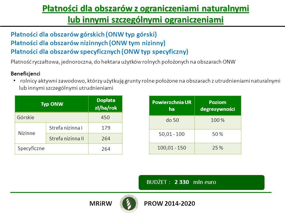Płatności dla obszarów z ograniczeniami naturalnymi lub innymi szczególnymi ograniczeniami Płatności dla obszarów górskich (ONW typ górski) Płatności dla obszarów nizinnych (ONW tym nizinny) Płatności dla obszarów specyficznych (ONW typ specyficzny) Płatność ryczałtowa, jednoroczna, do hektara użytków rolnych położonych na obszarach ONW Beneficjenci rolnicy aktywni zawodowo, którzy użytkują grunty rolne położone na obszarach z utrudnieniami naturalnymi lub innymi szczególnymi utrudnieniami PROW 2014-2020MRiRW BUDŻET : 2 330 mln euro Powierzchnia UR ha Poziom degresywności do 50100 % 50,01 - 10050 % 100,01 - 15025 % Typ ONW Dopłata zł/ha/rok Górskie450 Nizinne Strefa nizinna I179 Strefa nizinna II264 Specyficzne 264