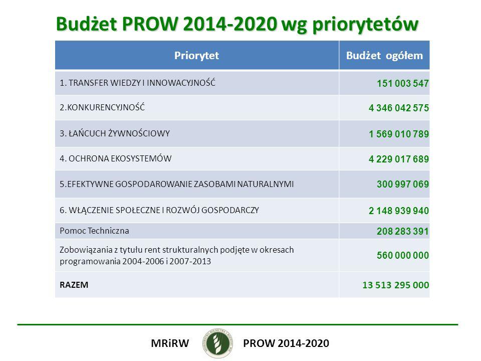LEADER Wsparcie kosztów bieżących i aktywizacji Beneficjenci LGD, których LSR zostały wybrane do realizacji i finansowania ze środków Programu Warunki zgodność z LSR PROW 2014-2020MRiRW WYSOKOŚĆ WSPARCIA: Intensywność pomocy do 95 % kosztów kwalifikowanych operacji ZASADY WSPARCIA: -Wsparcie nie może dotyczyć kosztów zrefundowanych w ramach innych programów współfinansowanych ze środków funduszy EFSI