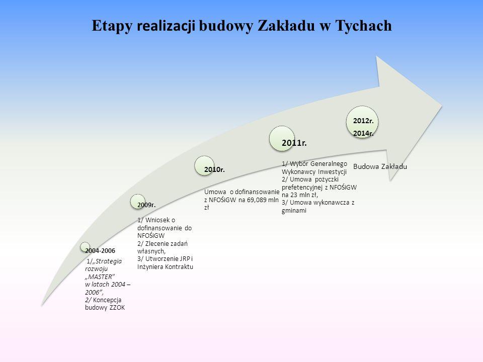 Etapy realizacji budowy Zakładu w Tychach 2004-2006 1/Strategia rozwoju MASTER w latach 2004 – 2006, 2/ Koncepcja budowy ZZOK 2009r. 1/ Wniosek o dofi