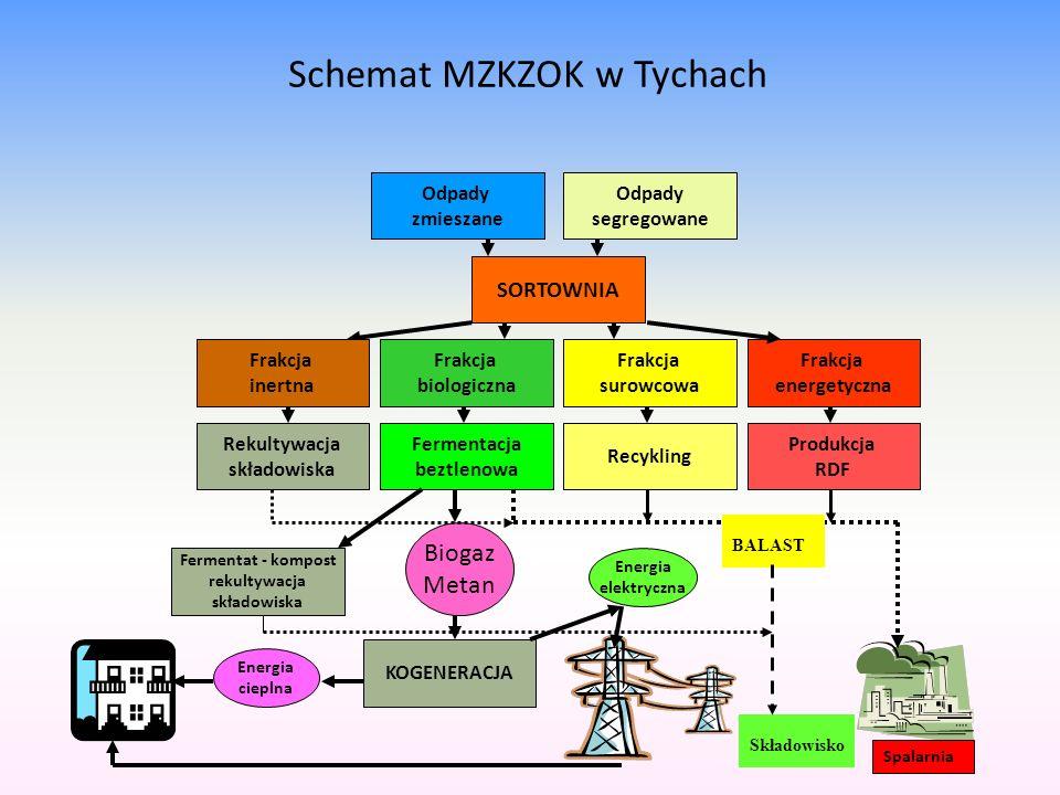 Schemat MZKZOK w Tychach Odpady zmieszane Rekultywacja składowiska SORTOWNIA Frakcja energetyczna Frakcja surowcowa Frakcja biologiczna Frakcja inertn
