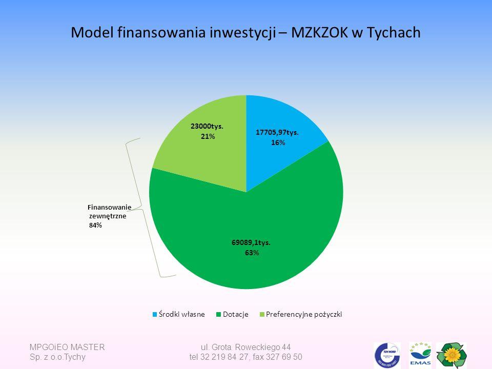Model finansowania inwestycji – MZKZOK w Tychach MPGOiEO MASTER Sp. z o.o.Tychy ul. Grota Roweckiego 44 tel 32 219 84 27, fax 327 69 50