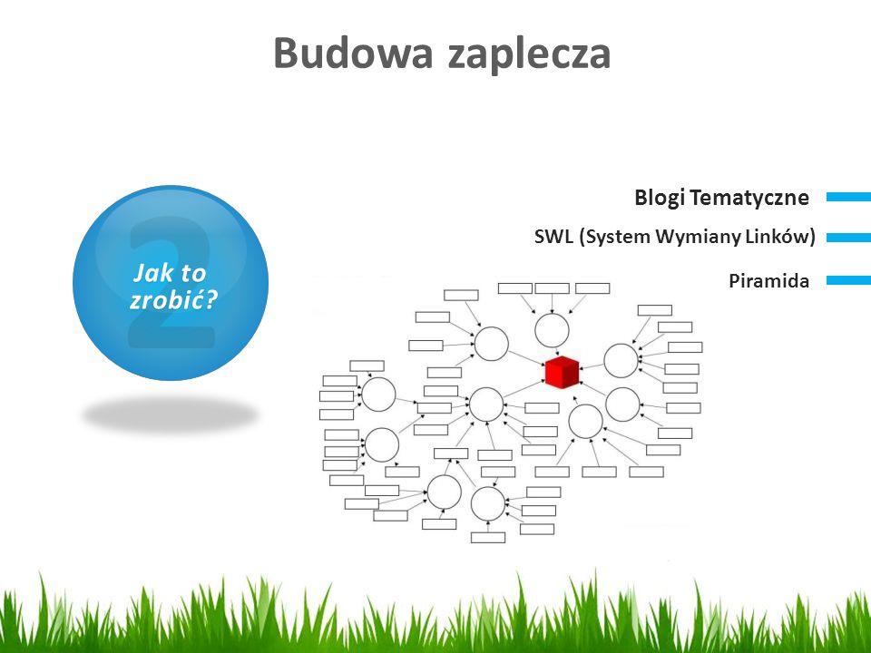 Budowa zaplecza 1 Czym jest SEO? 2 Jak to zrobić? zrobić? Blogi Tematyczne SWL (System Wymiany Linków) Piramida