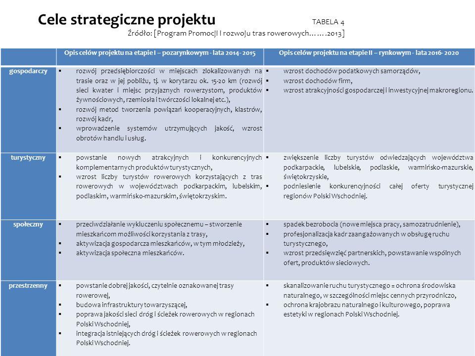 Cele strategiczne projektu TABELA 4 Źródło: [Program Promocji i rozwoju tras rowerowych…….2013] Opis celów projektu na etapie I – pozarynkowym - lata