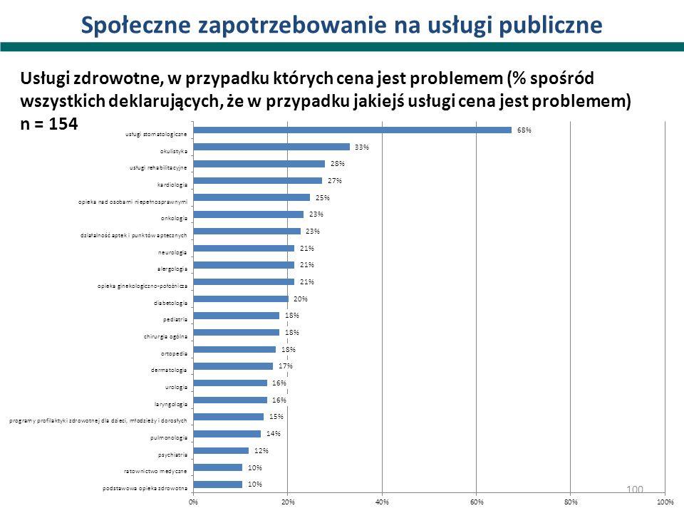 Społeczne zapotrzebowanie na usługi publiczne Usługi zdrowotne, w przypadku których cena jest problemem (% spośród wszystkich deklarujących, że w przy