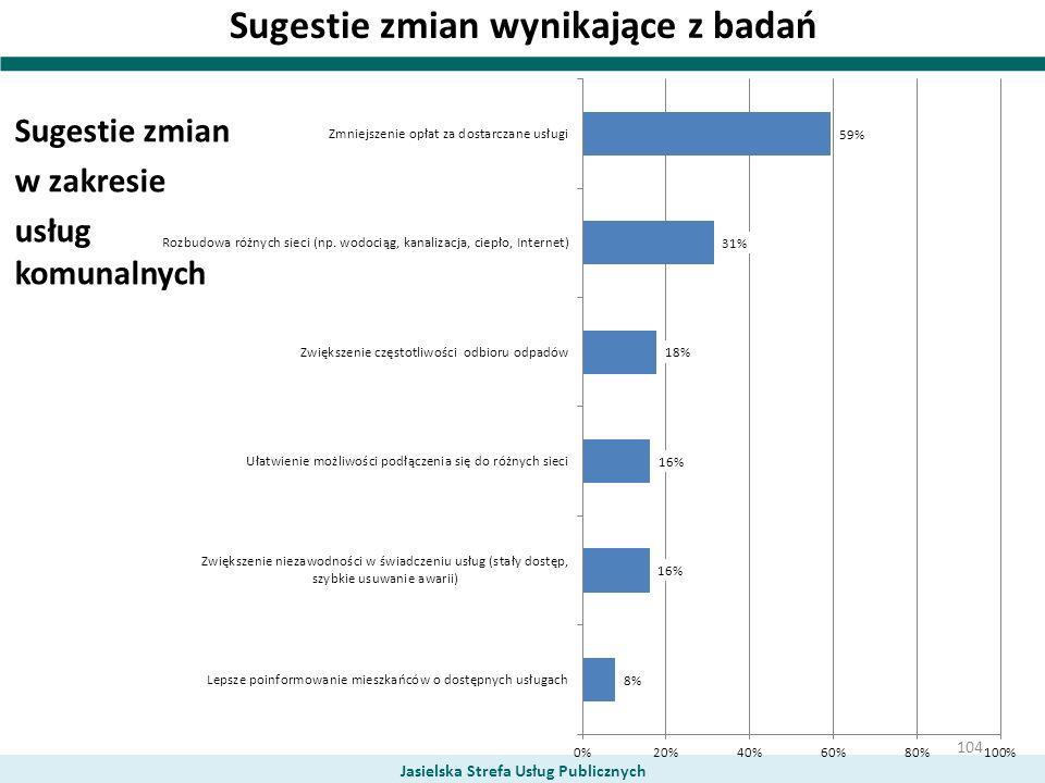 Sugestie zmian wynikające z badań Sugestie zmian w zakresie usług komunalnych Jasielska Strefa Usług Publicznych 104
