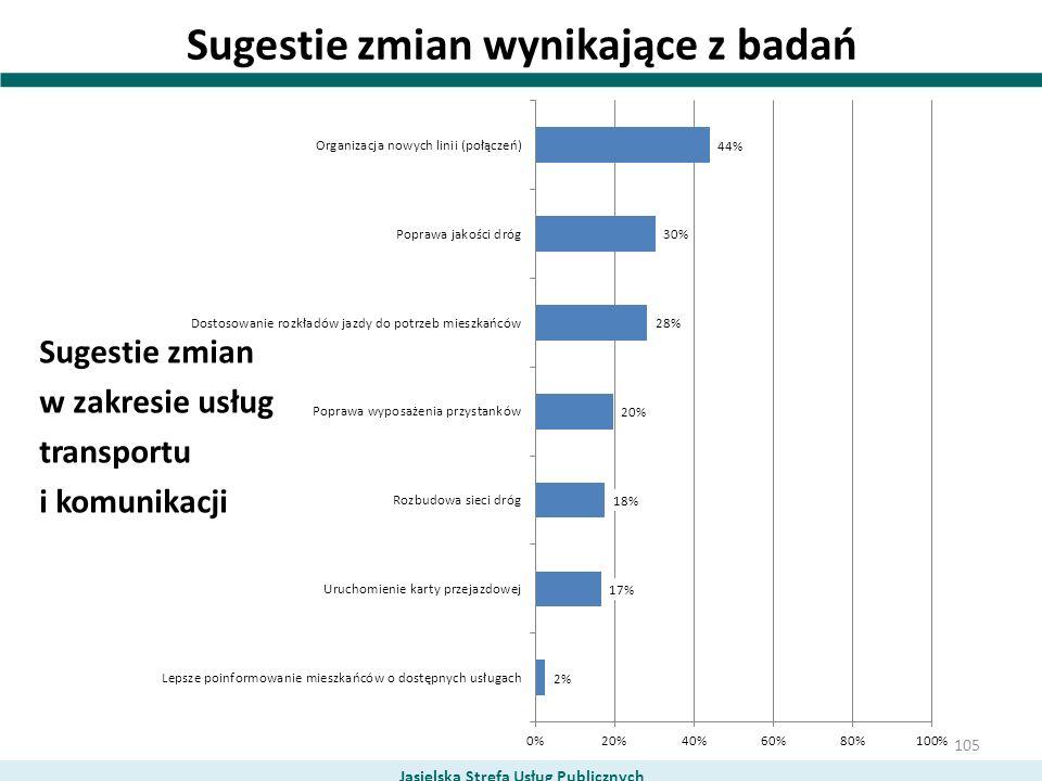 Sugestie zmian wynikające z badań Sugestie zmian w zakresie usług transportu i komunikacji Jasielska Strefa Usług Publicznych 105