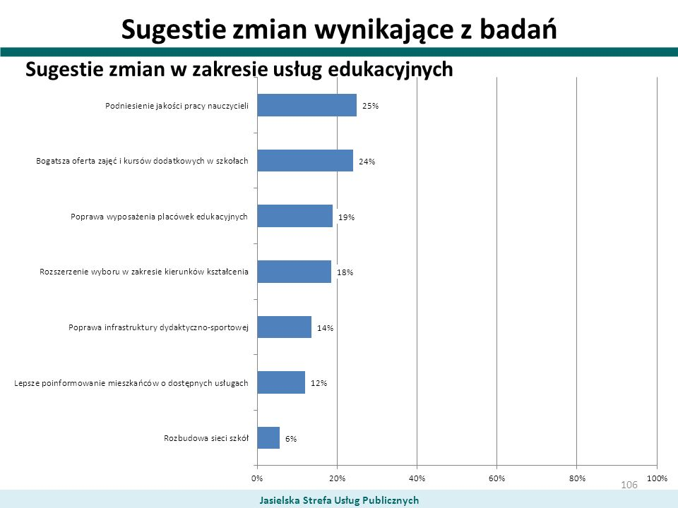 Sugestie zmian wynikające z badań Sugestie zmian w zakresie usług edukacyjnych Jasielska Strefa Usług Publicznych 106