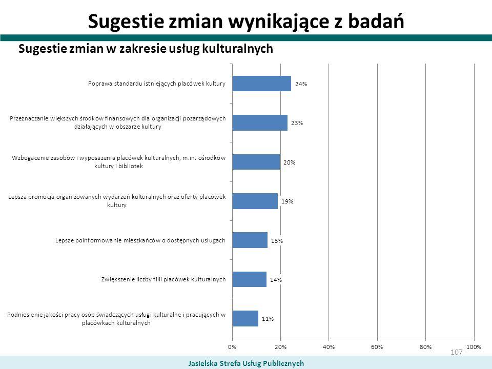 Sugestie zmian wynikające z badań Sugestie zmian w zakresie usług kulturalnych Jasielska Strefa Usług Publicznych 107
