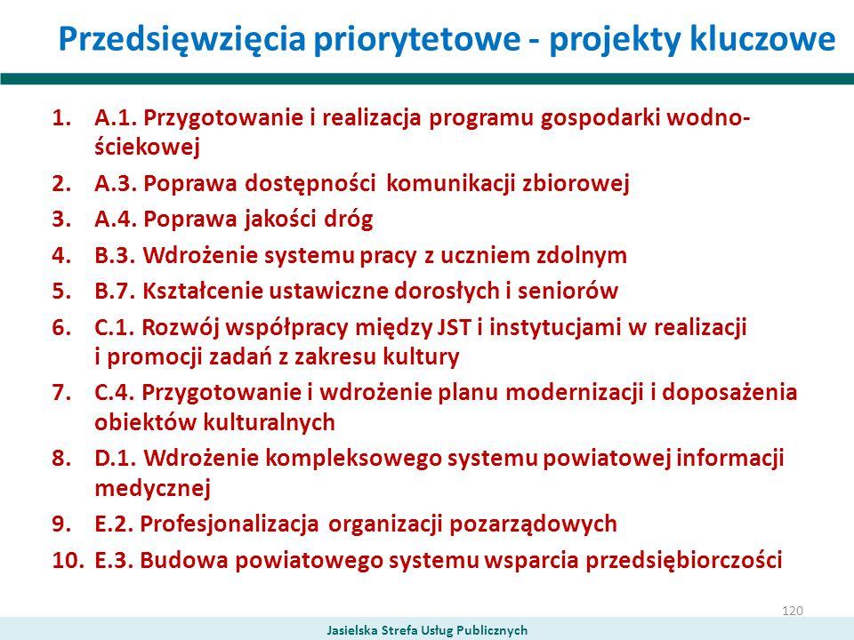 Przedsięwzięcia priorytetowe - projekty kluczowe 1.A.1. Przygotowanie i realizacja programu gospodarki wodno- ściekowej 2.A.3. Poprawa dostępności kom