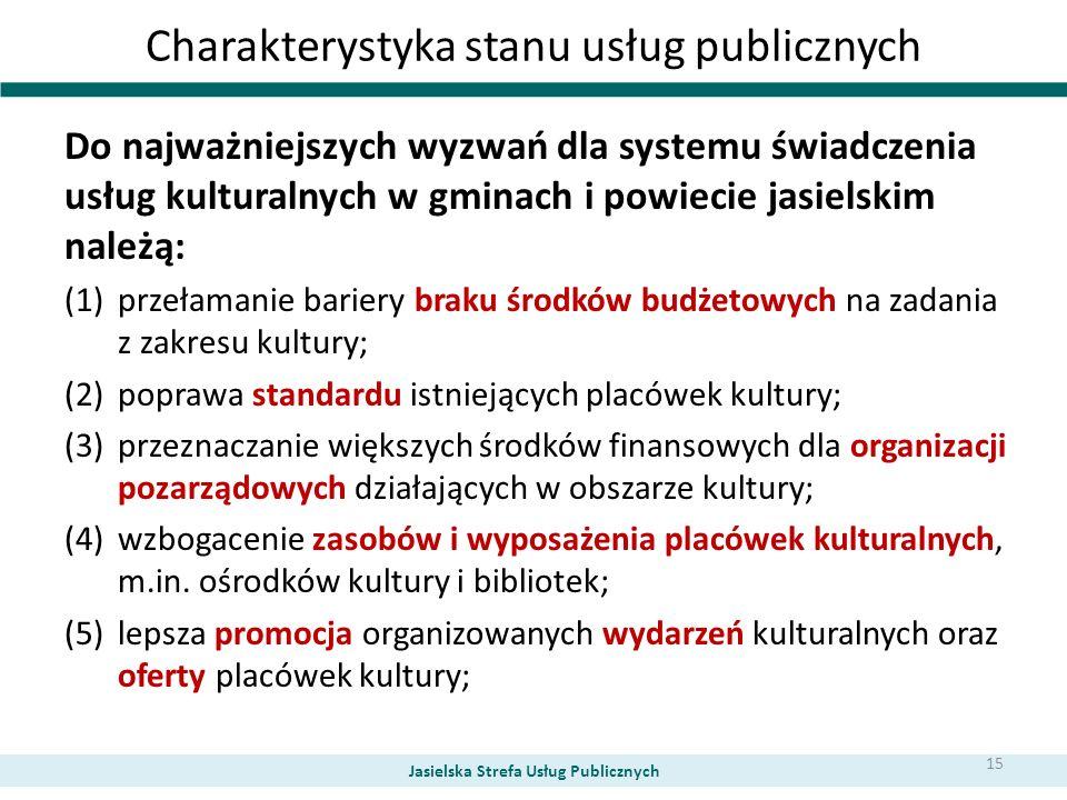 Charakterystyka stanu usług publicznych Do najważniejszych wyzwań dla systemu świadczenia usług kulturalnych w gminach i powiecie jasielskim należą: (