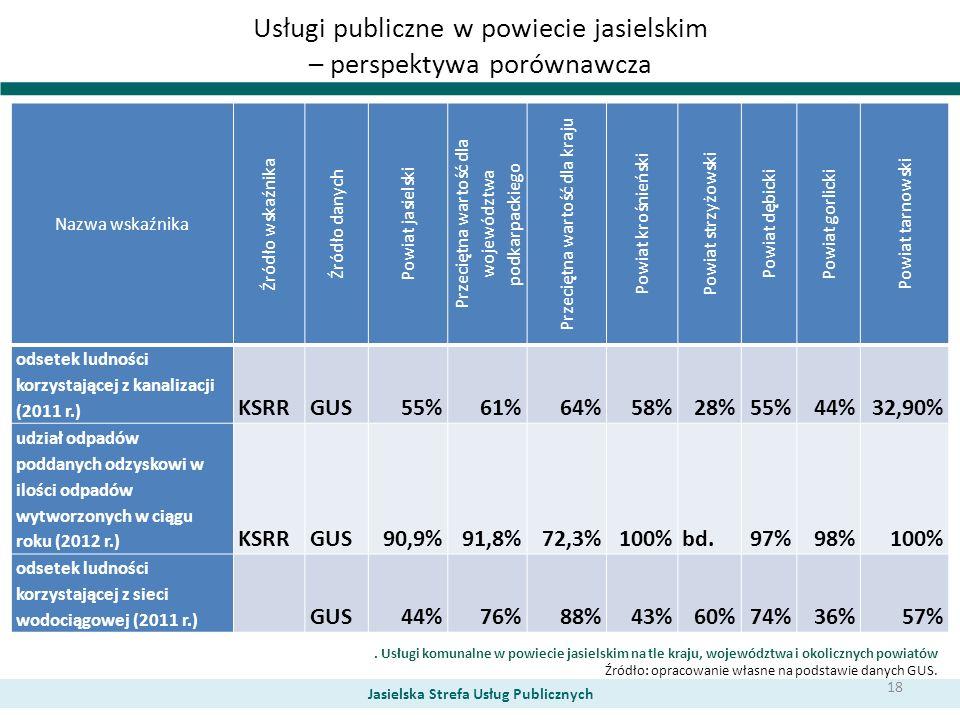 Usługi publiczne w powiecie jasielskim – perspektywa porównawcza Nazwa wskaźnika Źródło wskaźnika Źródło danych Powiat jasielski Przeciętna wartość dl