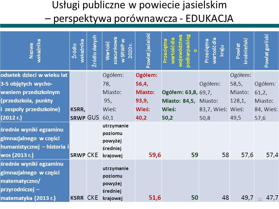 Usługi publiczne w powiecie jasielskim – perspektywa porównawcza - EDUKACJA Nazwa wskaźnika Źródło wskaźnika Źródło danych Wartość szacunkowa w SRWP w