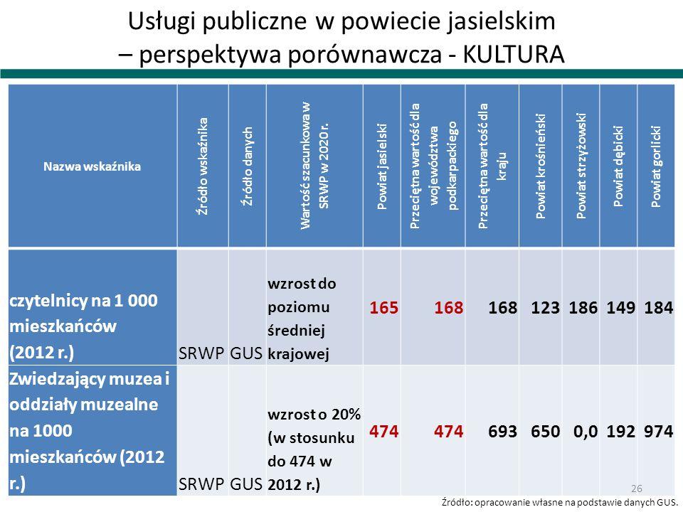 Usługi publiczne w powiecie jasielskim – perspektywa porównawcza - KULTURA Nazwa wskaźnika Źródło wskaźnika Źródło danych Wartość szacunkowa w SRWP w