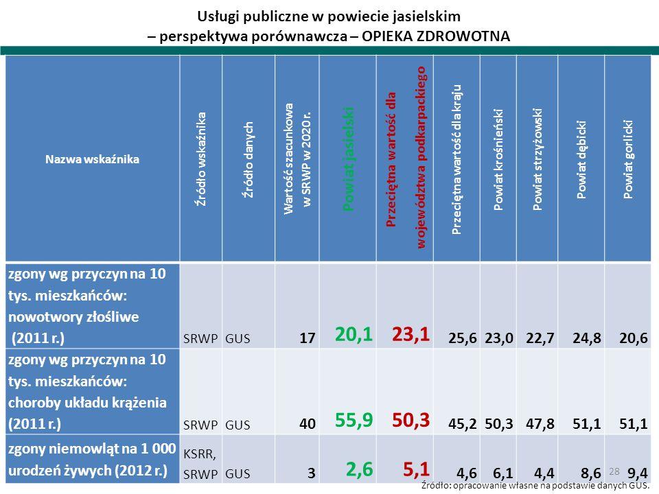 Usługi publiczne w powiecie jasielskim – perspektywa porównawcza – OPIEKA ZDROWOTNA Nazwa wskaźnika Źródło wskaźnika Źródło danych Wartość szacunkowa