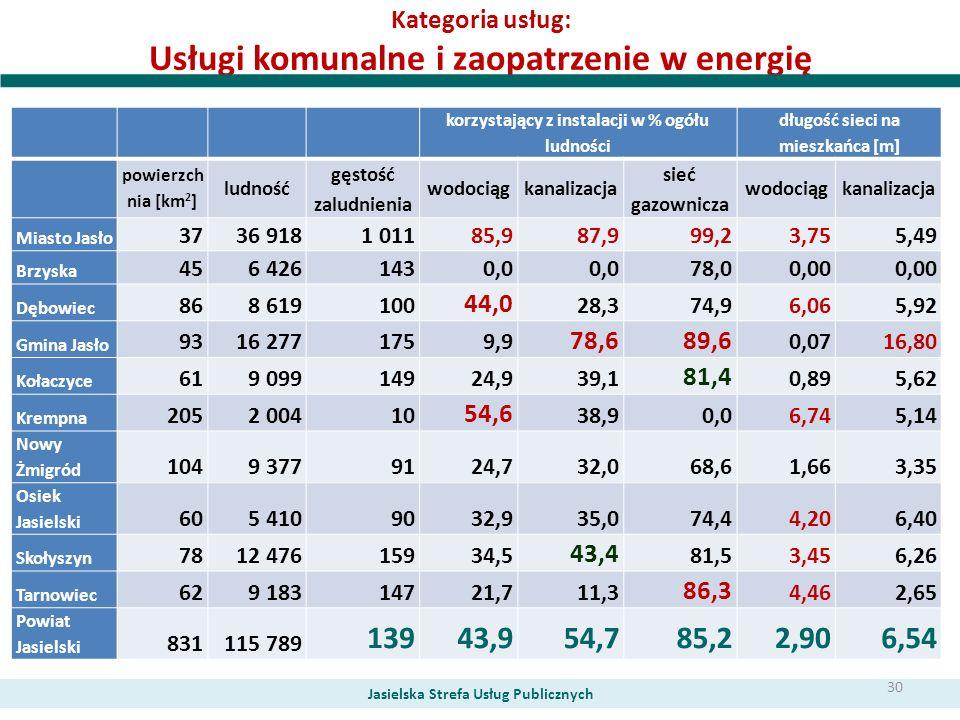 Kategoria usług: Usługi komunalne i zaopatrzenie w energię Jasielska Strefa Usług Publicznych korzystający z instalacji w % ogółu ludności długość sie