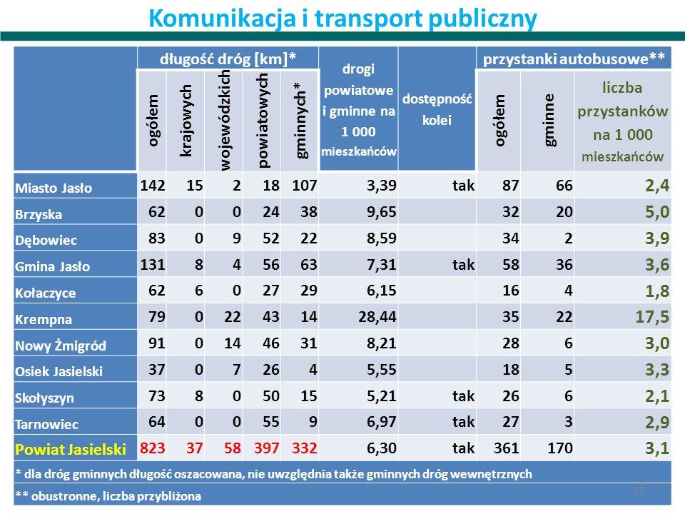 Komunikacja i transport publiczny długość dróg [km]* drogi powiatowe i gminne na 1 000 mieszkańców dostępność kolei przystanki autobusowe** ogółem kra