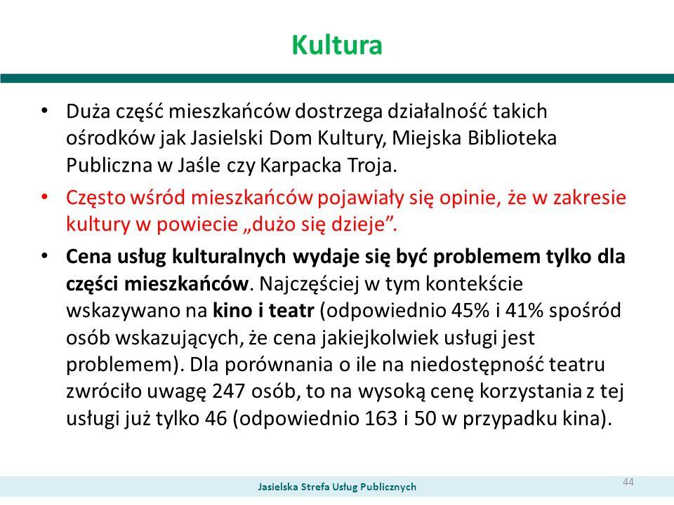 Kultura Duża część mieszkańców dostrzega działalność takich ośrodków jak Jasielski Dom Kultury, Miejska Biblioteka Publiczna w Jaśle czy Karpacka Troj