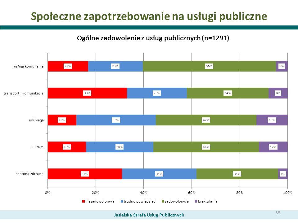 Społeczne zapotrzebowanie na usługi publiczne Jasielska Strefa Usług Publicznych Ogólne zadowolenie z usług publicznych (n=1291) 53
