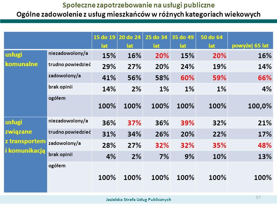 Społeczne zapotrzebowanie na usługi publiczne Ogólne zadowolenie z usług mieszkańców w różnych kategoriach wiekowych Jasielska Strefa Usług Publicznyc