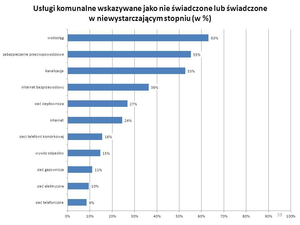 Usługi komunalne wskazywane jako nie świadczone lub świadczone w niewystarczającym stopniu (w %) 59