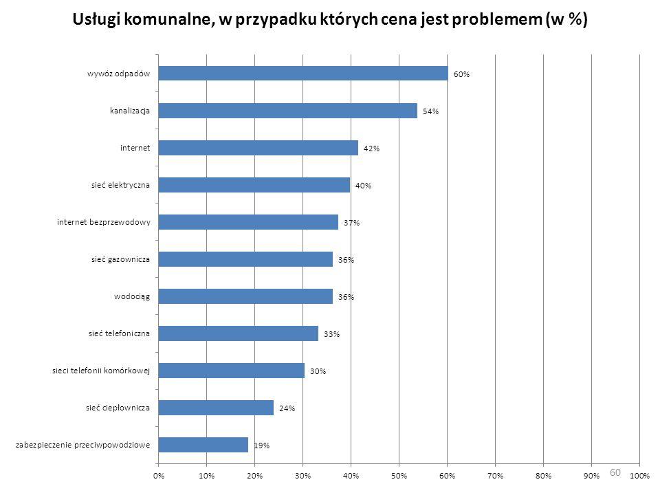Usługi komunalne, w przypadku których cena jest problemem (w %) 60