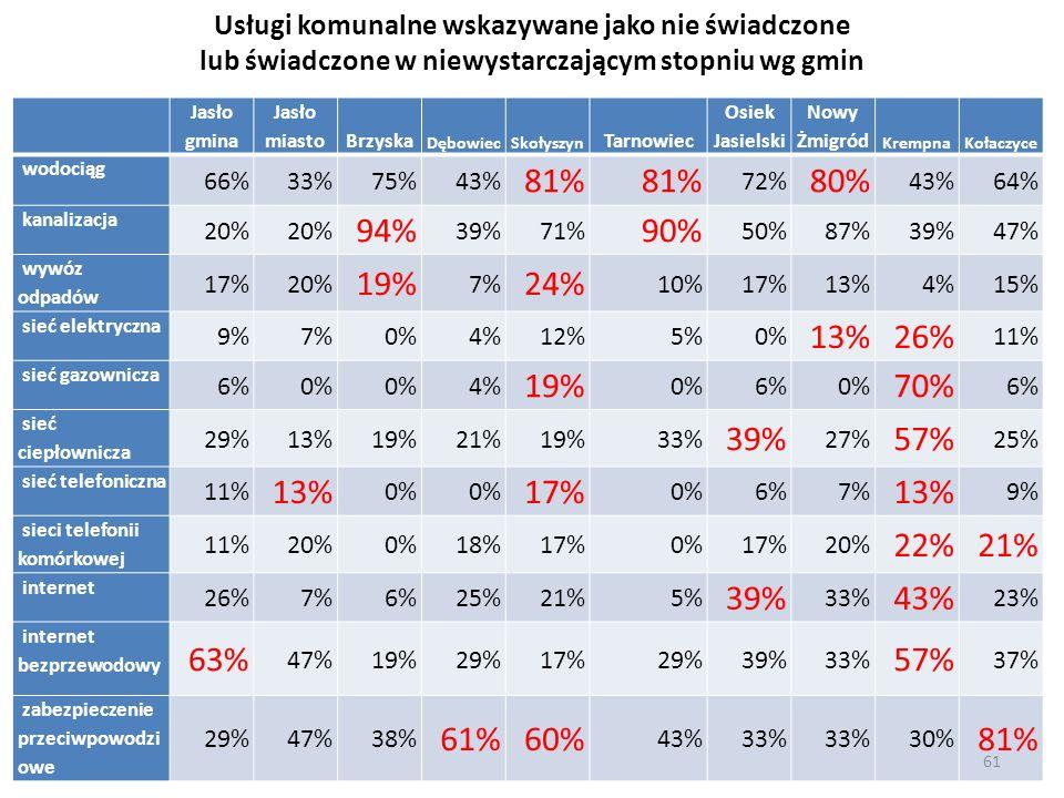 Usługi komunalne wskazywane jako nie świadczone lub świadczone w niewystarczającym stopniu wg gmin Jasło gmina Jasło miastoBrzyska DębowiecSkołyszyn T