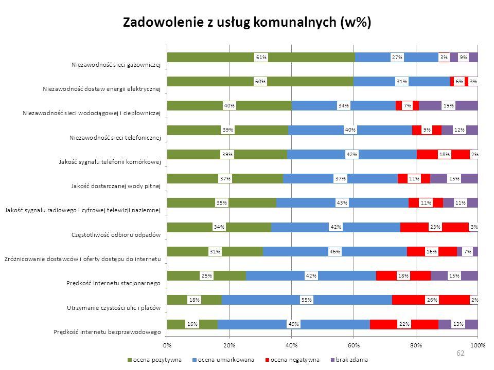 Zadowolenie z usług komunalnych (w%) 62