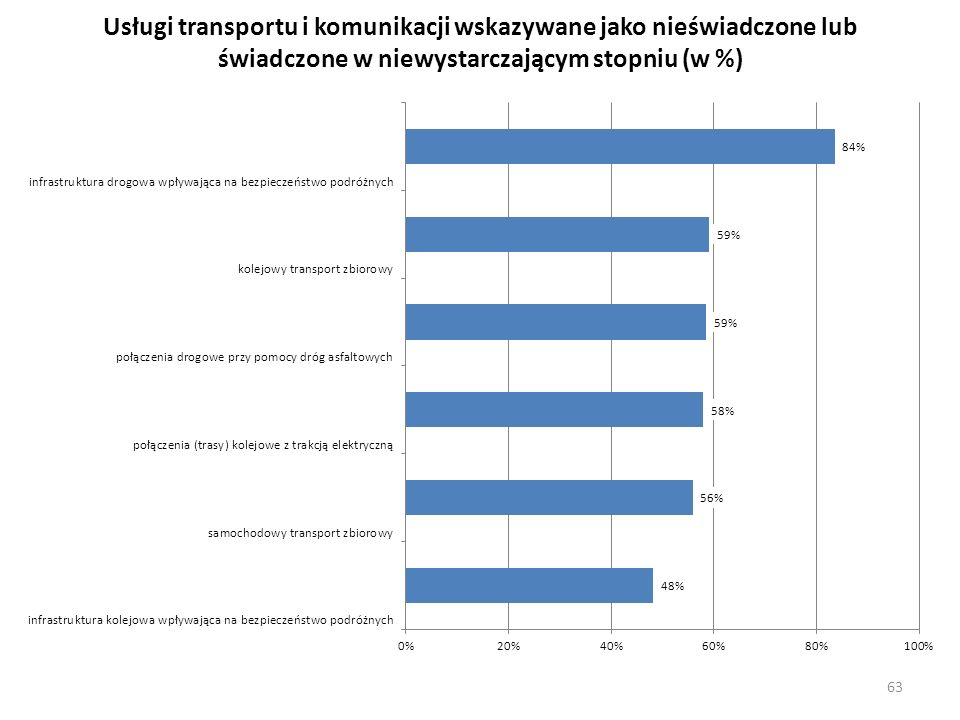 Usługi transportu i komunikacji wskazywane jako nieświadczone lub świadczone w niewystarczającym stopniu (w %) 63