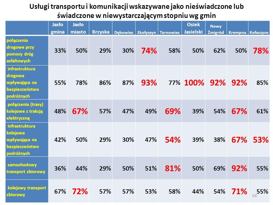 Usługi transportu i komunikacji wskazywane jako nieświadczone lub świadczone w niewystarczającym stopniu wg gmin Jasło gmina Jasło miastoBrzyska Dębow