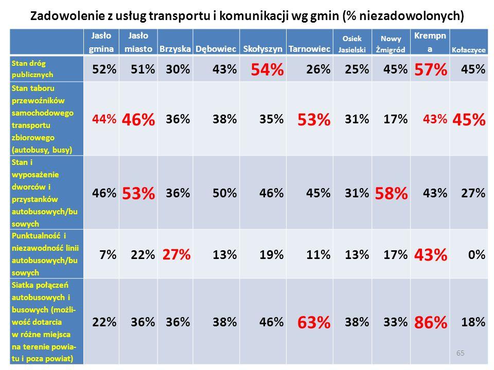 Zadowolenie z usług transportu i komunikacji wg gmin (% niezadowolonych) Jasło gmina Jasło miastoBrzyskaDębowiecSkołyszynTarnowiec Osiek Jasielski Now