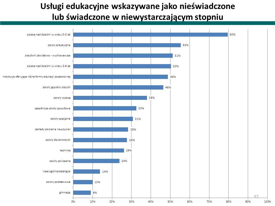 Usługi edukacyjne wskazywane jako nieświadczone lub świadczone w niewystarczającym stopniu 67