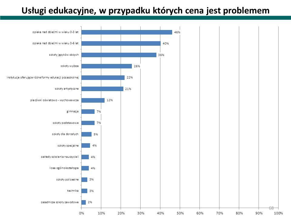 Usługi edukacyjne, w przypadku których cena jest problemem 68