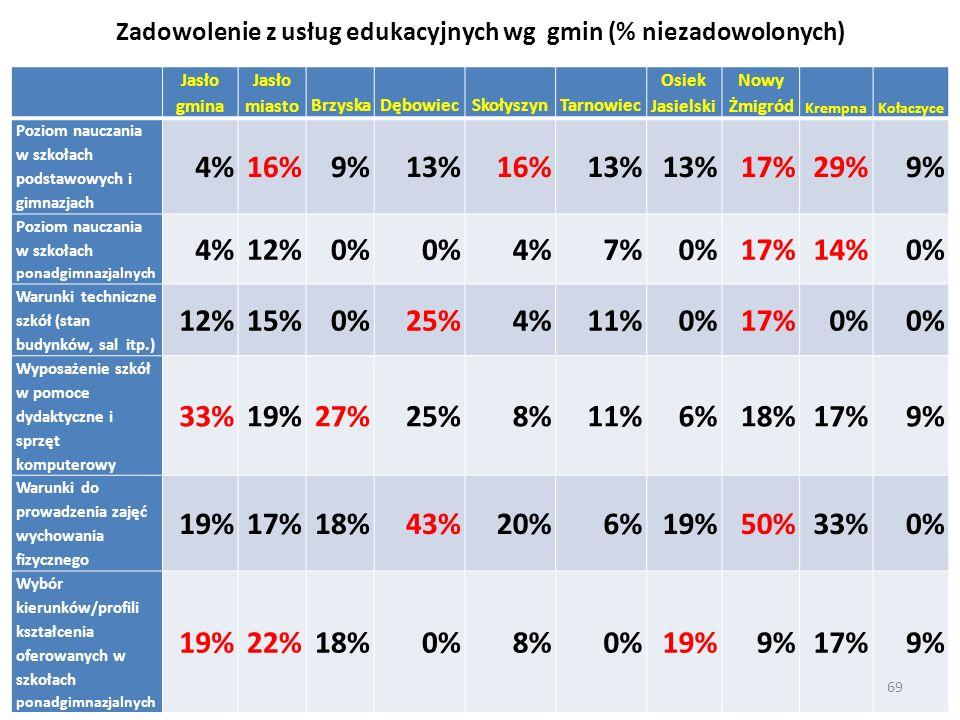 Zadowolenie z usług edukacyjnych wg gmin (% niezadowolonych) Jasło gmina Jasło miastoBrzyskaDębowiecSkołyszynTarnowiec Osiek Jasielski Nowy Żmigród Kr