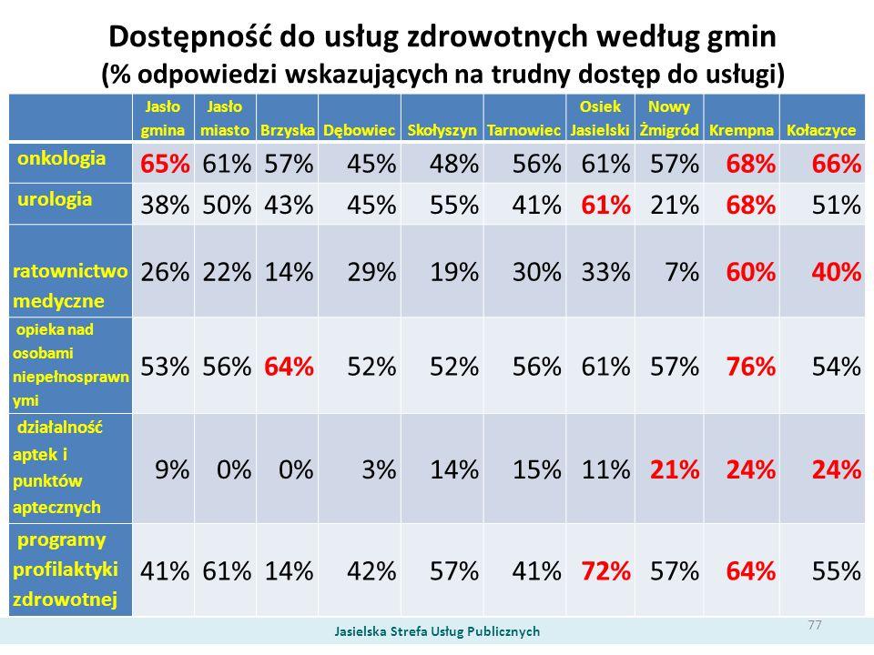 Dostępność do usług zdrowotnych według gmin (% odpowiedzi wskazujących na trudny dostęp do usługi) Jasielska Strefa Usług Publicznych Jasło gmina Jasł