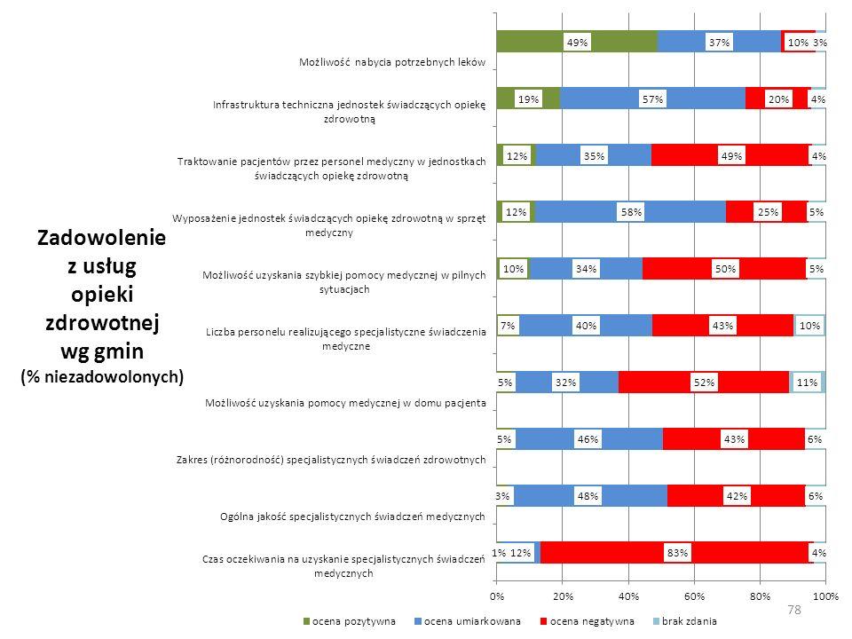 Zadowolenie z usług opieki zdrowotnej wg gmin (% niezadowolonych) 78