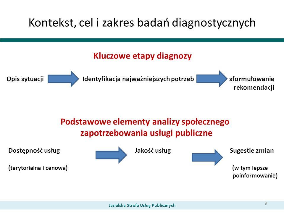 Kontekst, cel i zakres badań diagnostycznych Jasielska Strefa Usług Publicznych opis sytuacji Kluczowe etapy diagnozy Opis sytuacji Identyfikacja najw