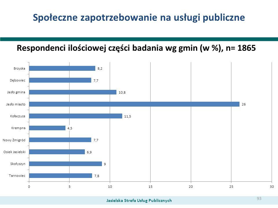 Społeczne zapotrzebowanie na usługi publiczne Respondenci ilościowej części badania wg gmin (w %), n= 1865 Jasielska Strefa Usług Publicznych 93