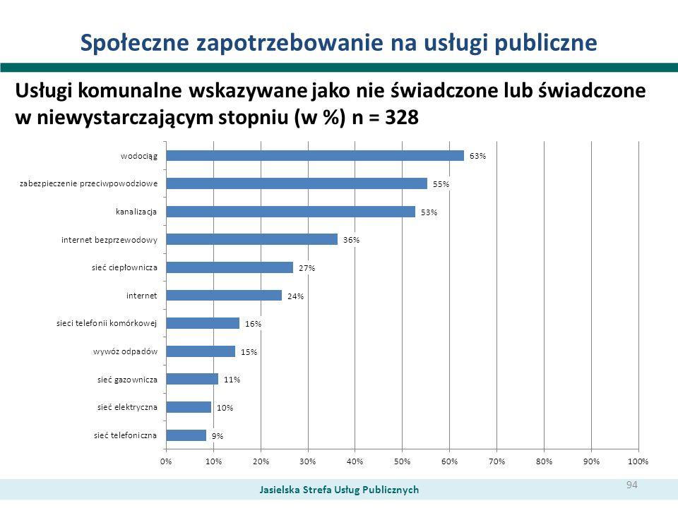 Społeczne zapotrzebowanie na usługi publiczne Usługi komunalne wskazywane jako nie świadczone lub świadczone w niewystarczającym stopniu (w %) n = 328