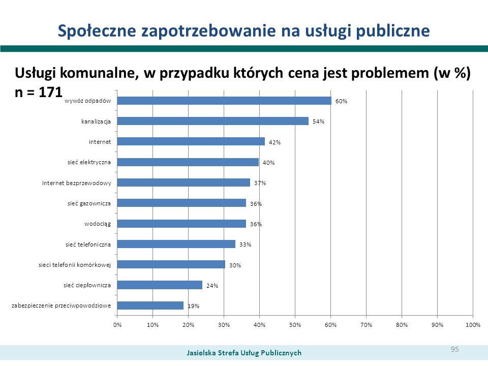 Społeczne zapotrzebowanie na usługi publiczne Usługi komunalne, w przypadku których cena jest problemem (w %) n = 171 Jasielska Strefa Usług Publiczny