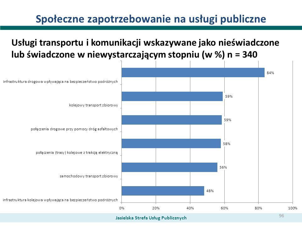 Społeczne zapotrzebowanie na usługi publiczne Usługi transportu i komunikacji wskazywane jako nieświadczone lub świadczone w niewystarczającym stopniu
